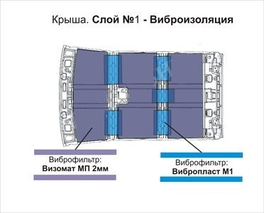 Рекомендуемые материалы на крышу первым слоем
