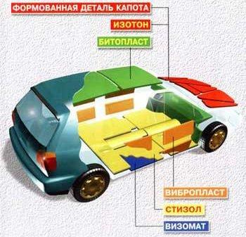 Материалы для шумоизоляции автомобиля: рассмотрим все виды
