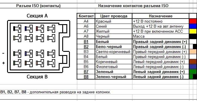 Схема подключения магнитолы mercedes