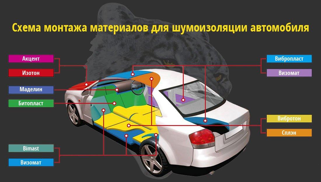 Как самому сделать шумоизоляцию автомобиля