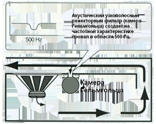Акустический резонатор применяется в сабвуферах