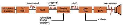 Блок схема усилителя D