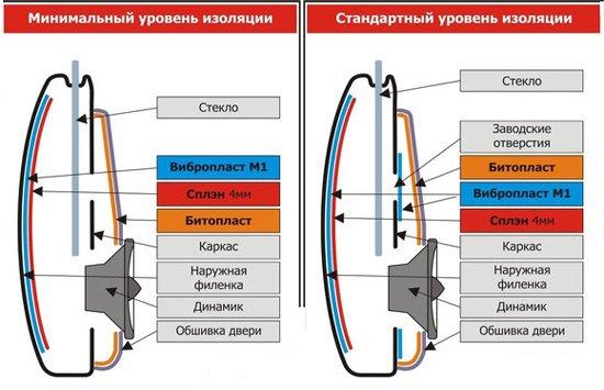 Схемы разных степеней