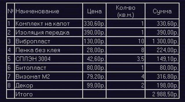Цены на материалы