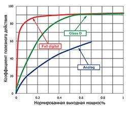 Зависимость КПД усилителей от их выходной мощности