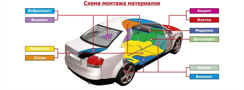 Схема грамотной шумоизоляции авто