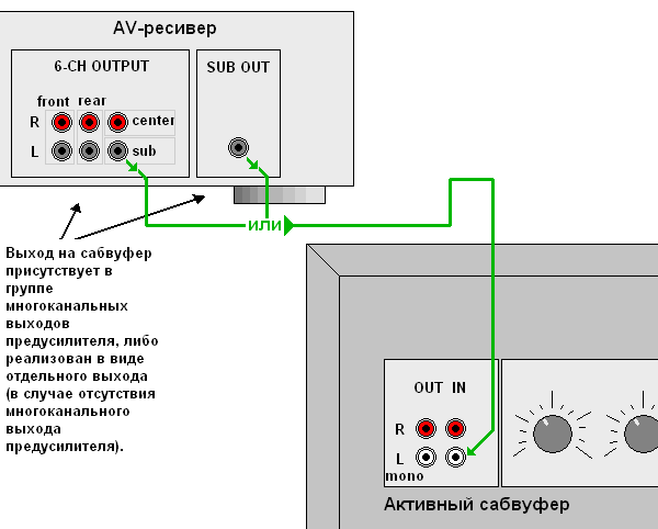 Схема подключение активного сабвуфера к колонкам