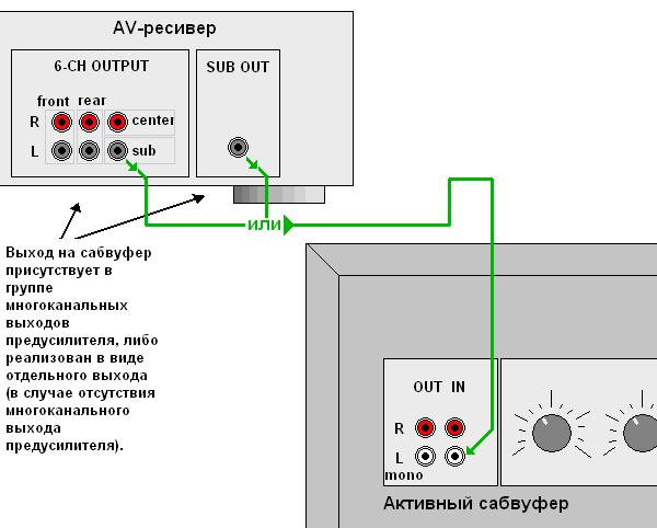 Схема подключения сабвуфера к