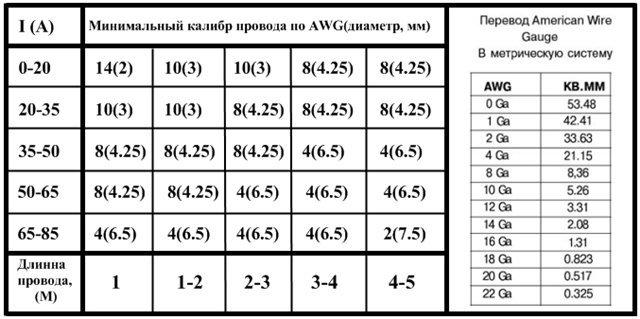 Таблица по подбору провода на сабвуфер