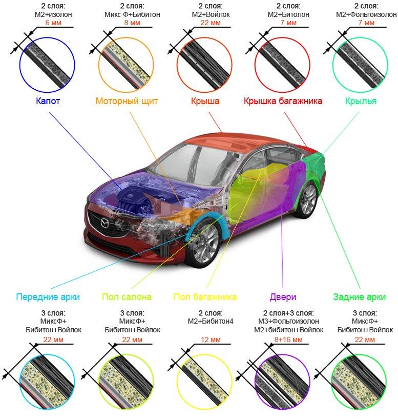 Как сделать шумоизоляцию и виброизоляцию автомобиля своими