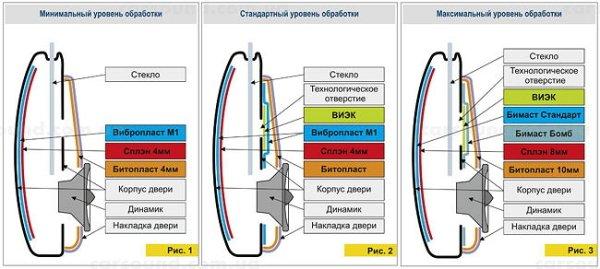 Технология шумоизоляции автомобиля