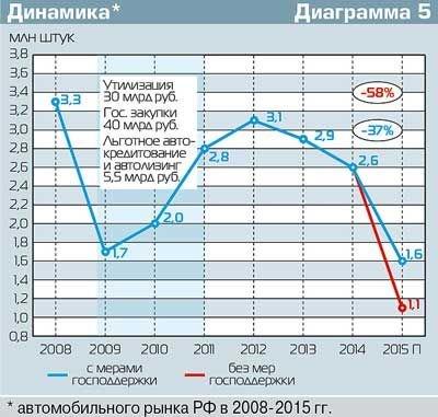 Статистика спада российского автопрома