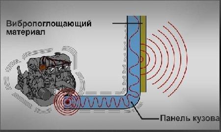 Формулы расчета звукоизоляции