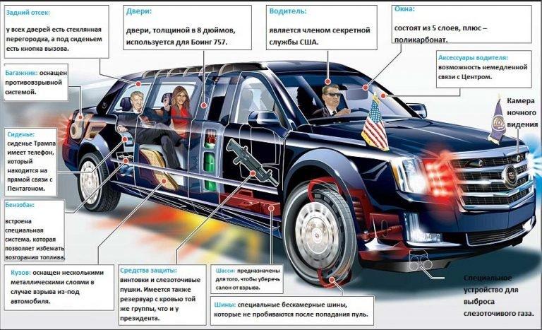 Машина Дональда Трампа