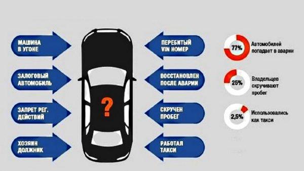 Проверка авто на юридическую чистоту